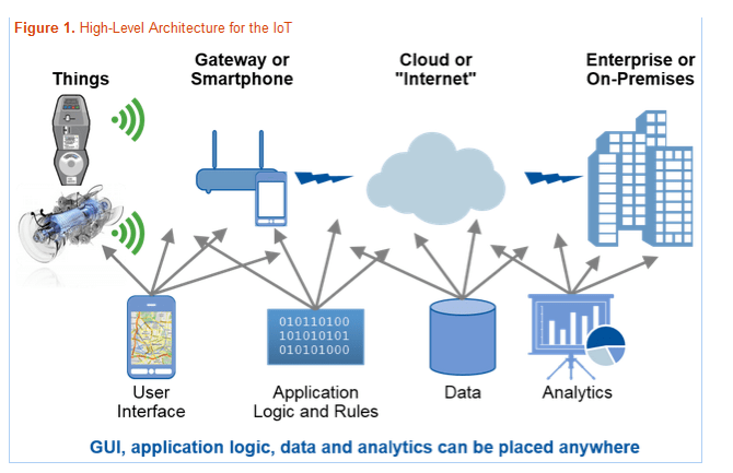 High-Level Achitecture of the IoT